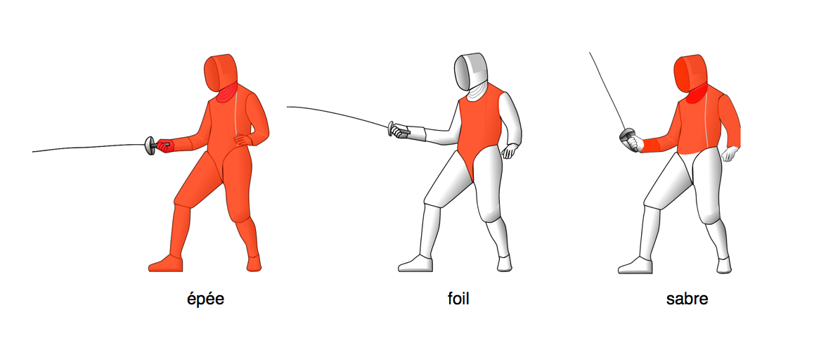 About Fencing | Fencing Ireland